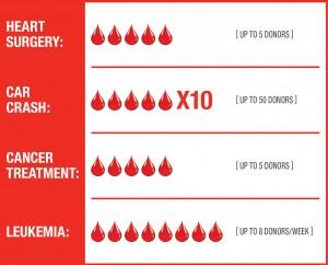 blooddonationchart